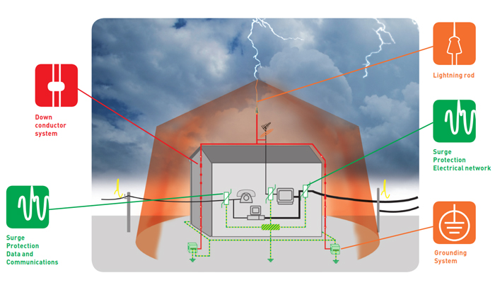 Design the lightning protection system / Step by step ...