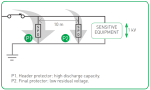 CPT-T-SURGE-PROTECTION-COORDINATION