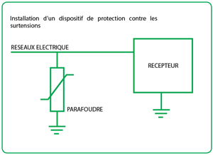 CPT-T-SURGE-PROTECTION-OPERATION